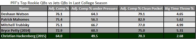 New York Jets QB Christian Hackenberg vs top NCAA QBs