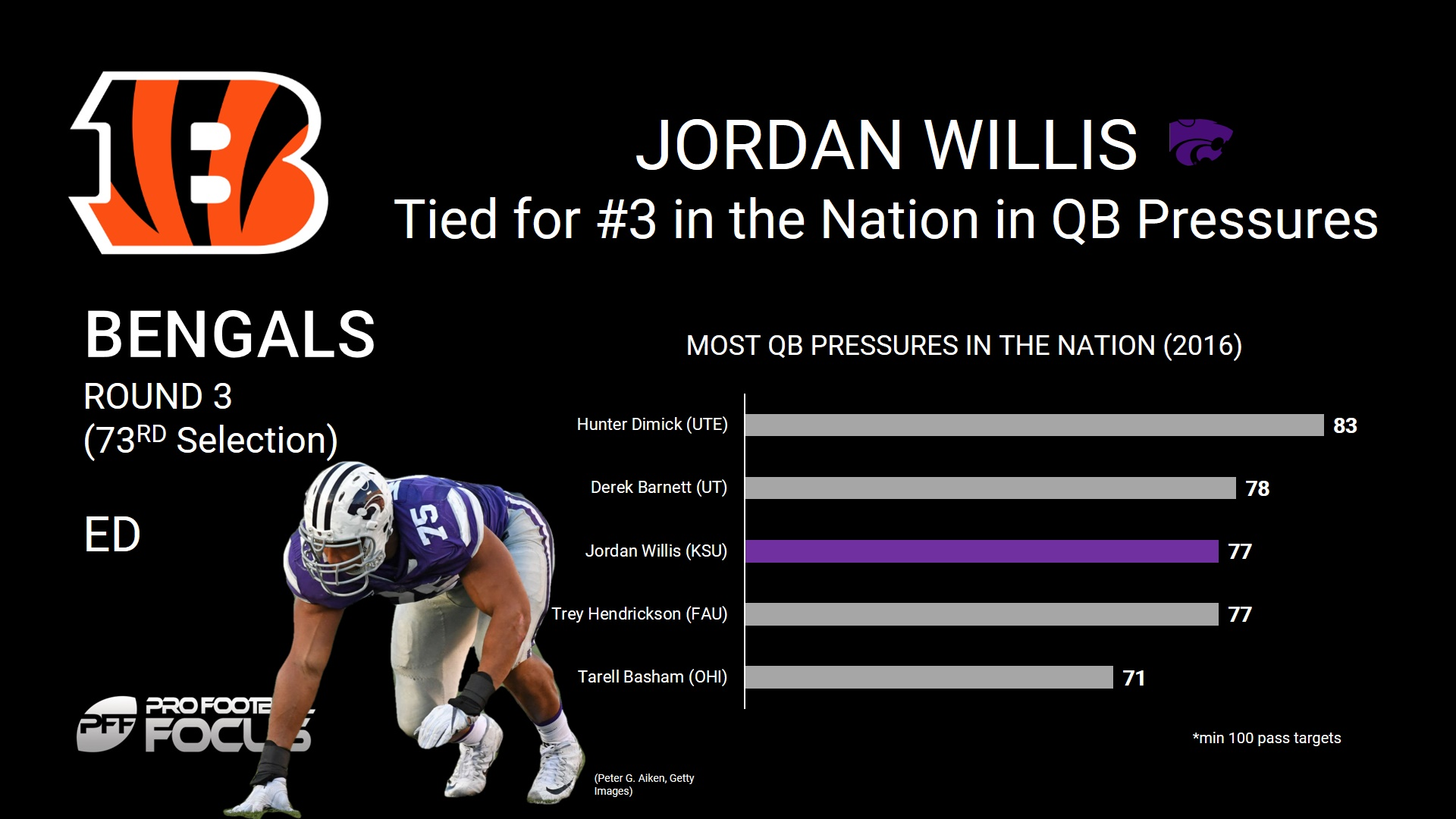 Jordan Willis