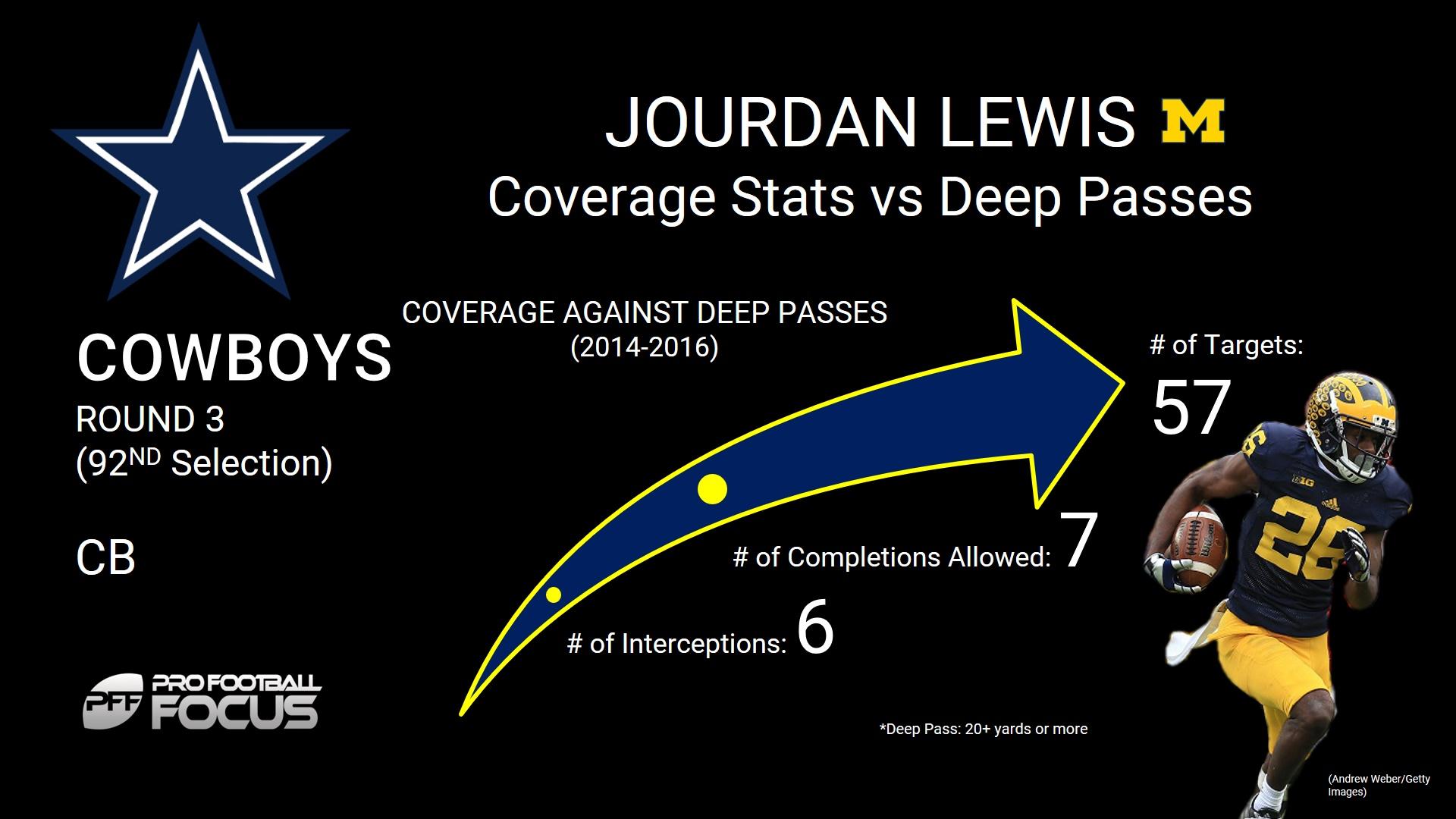 Jourdan Lewis