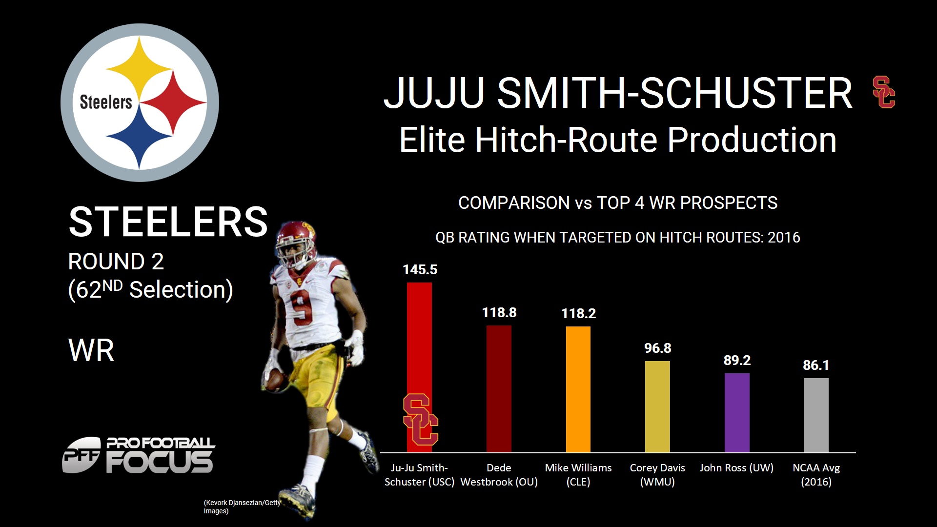 JuJu Smith-Schuster selected by Pittsburgh Steelers with No. 62 pick
