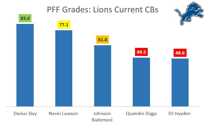 Lions CBS