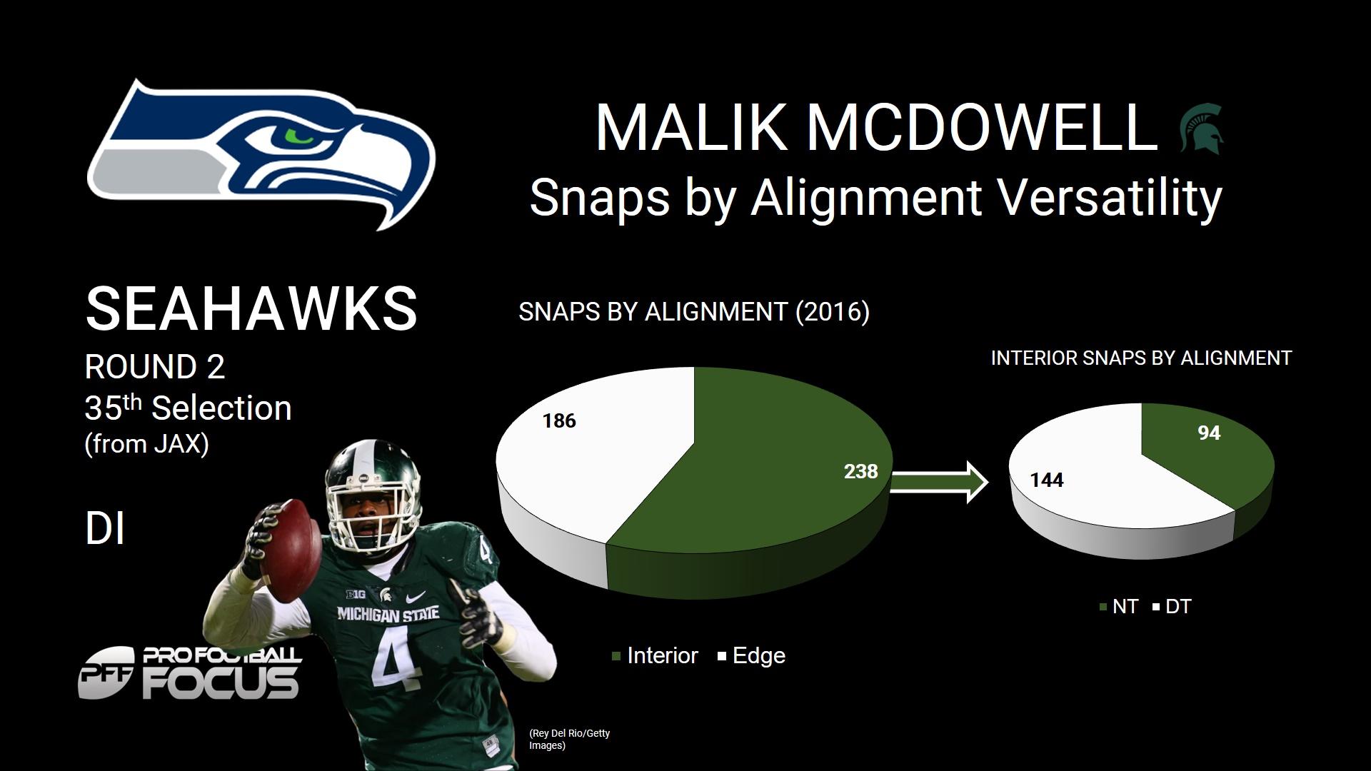 Malik McDowell