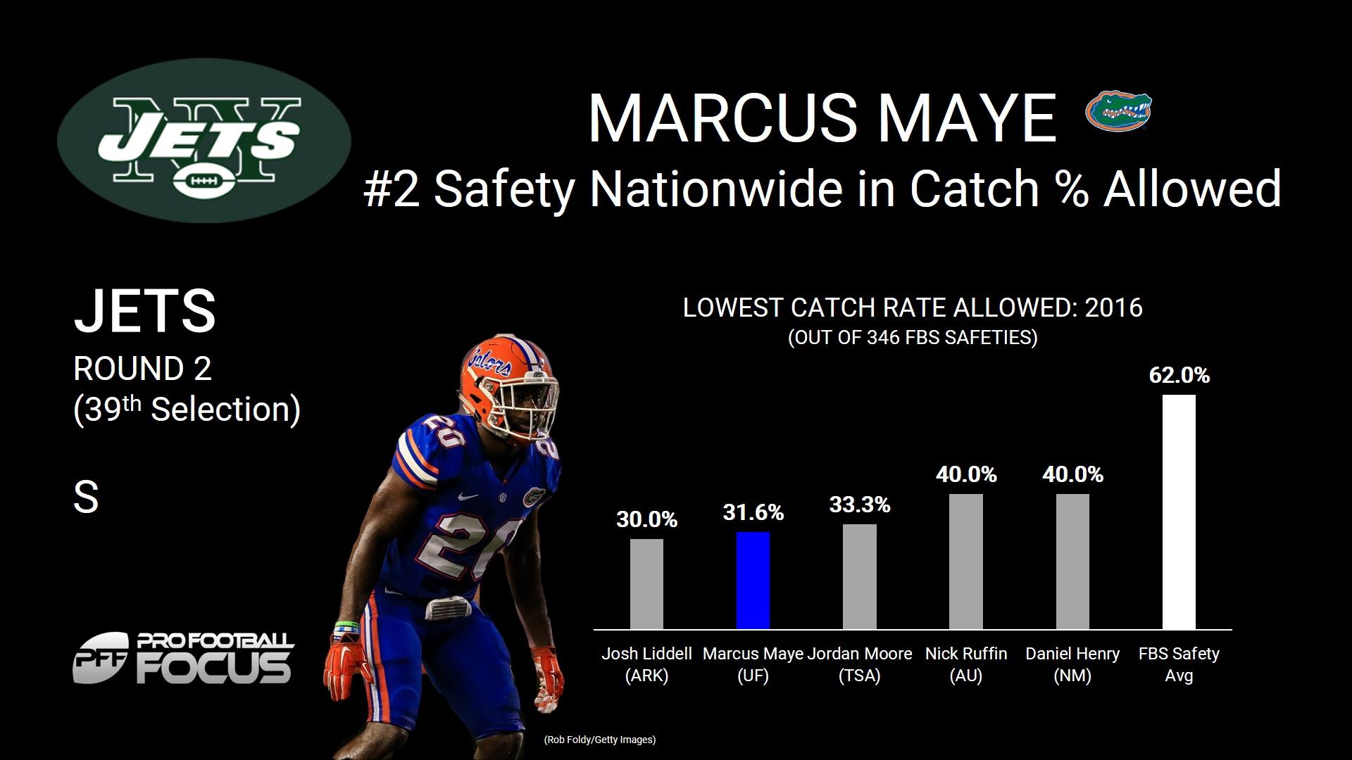 Marcus Maye