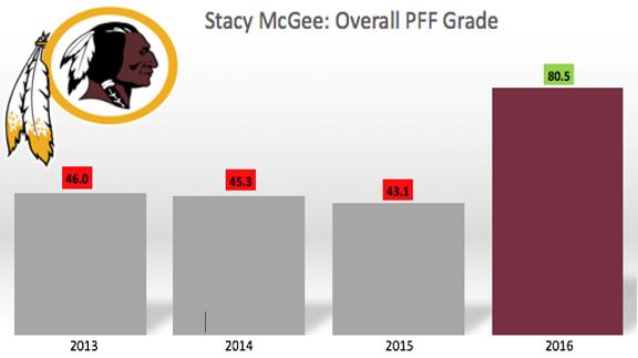 McGee graph