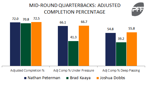 Nathan Peterman, Brad Kaaya, Joshua Dobbs Completion Percentage