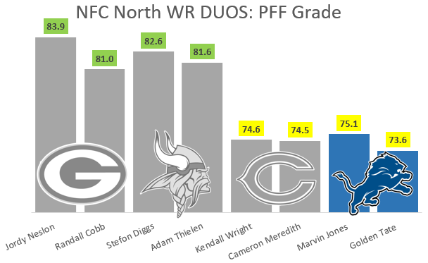 NFC North WR Duos