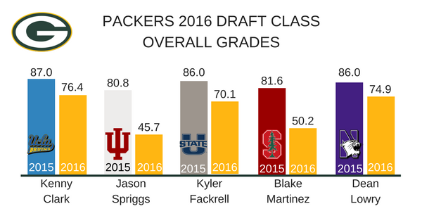 Green Bay Packers 2016 Draft Class