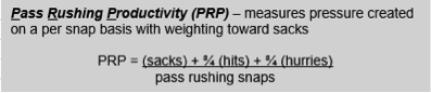 Pass-rushing productivity