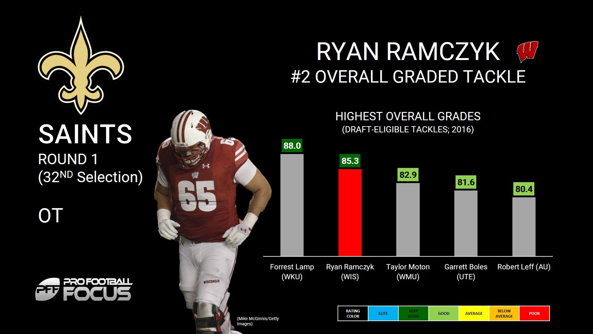 Ryan Ramczyk 2