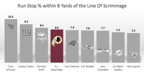 D.J. Swearinger run-stop percentage
