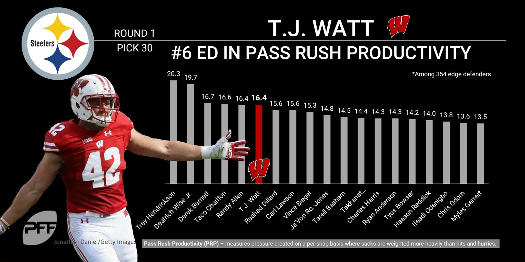 T.J. Watt