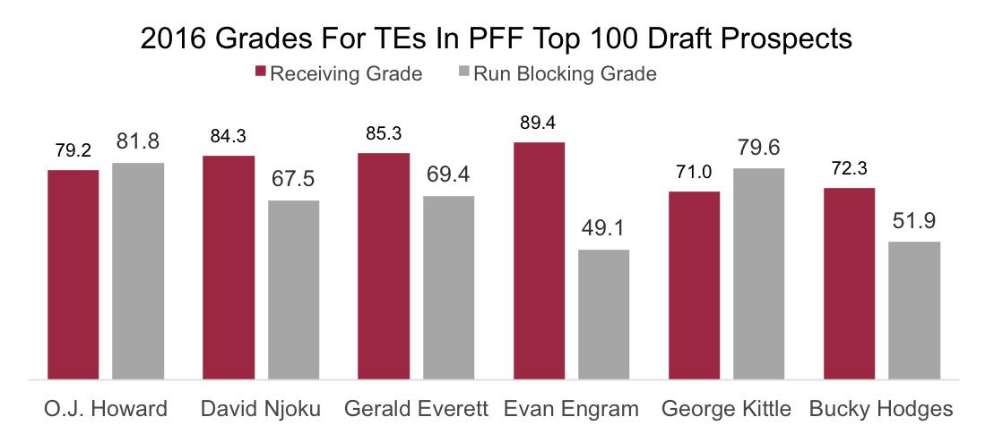 TOP 100 TE graph