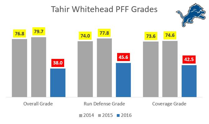 Tahir Whitehead Chart