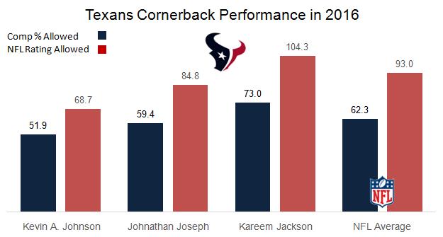 Texans Cornerback performance 2016