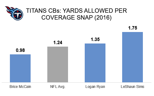 Titans Cornerback Yards Allowed Chart