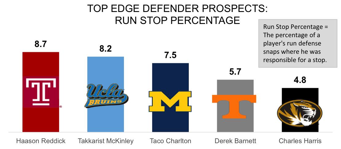 Top Edge Defenders Run Stop Percentage[1770]