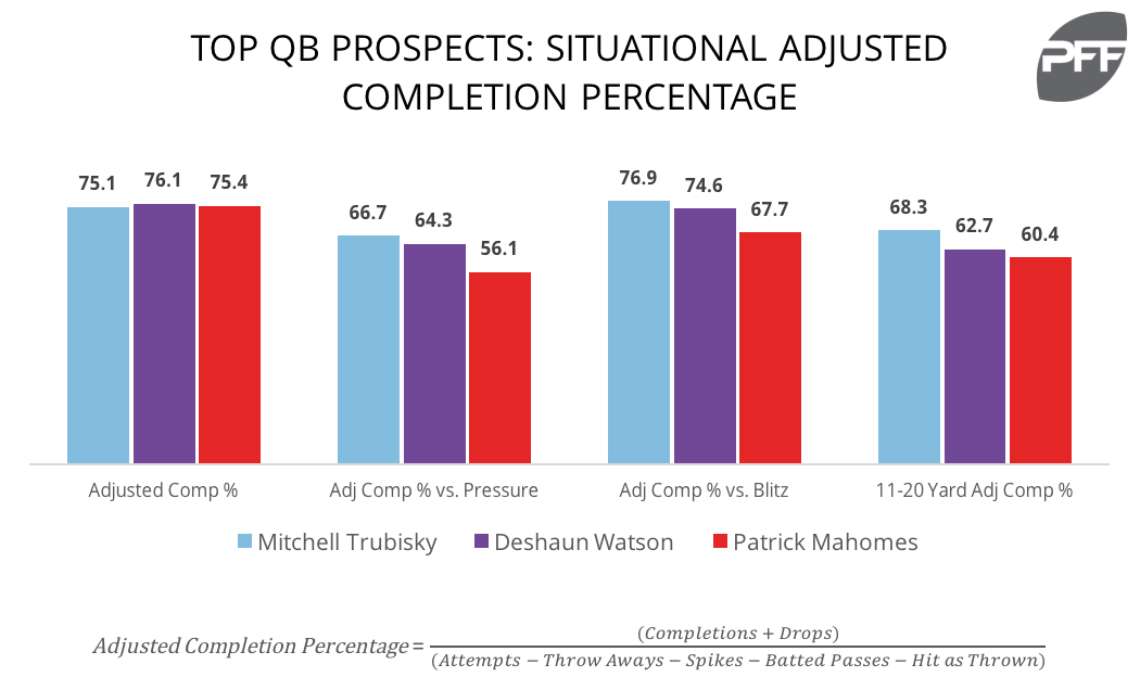 Top QB Prosects Adj Comp