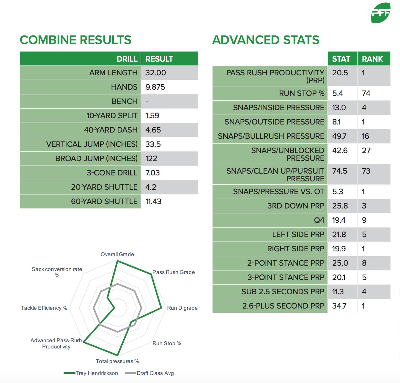 Trey Hendrickson Advanced Stats
