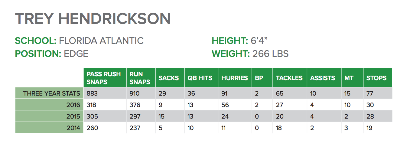 Trey Hendrickson Stats