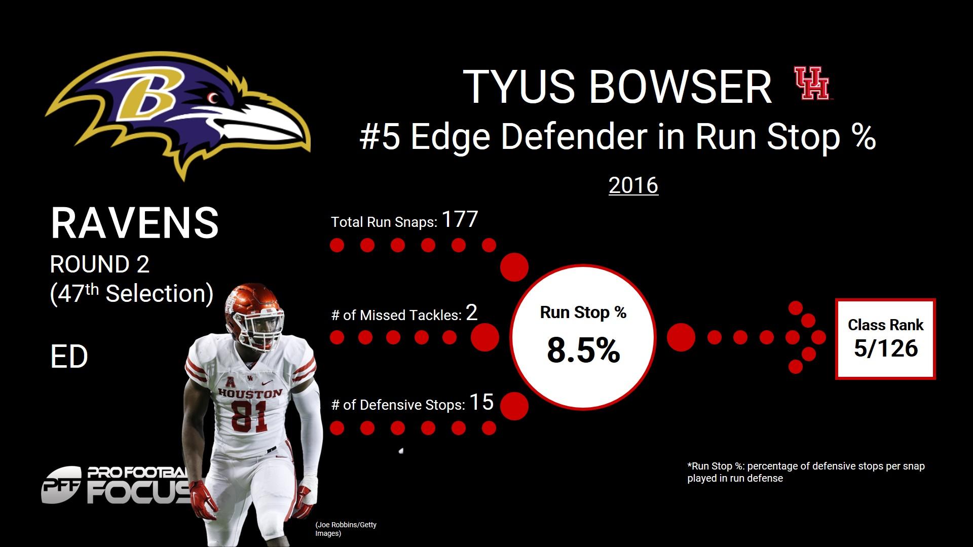 Tyus Bowser