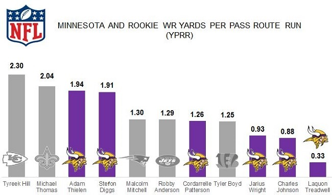 Vikes and Rookie WR YPRR.81
