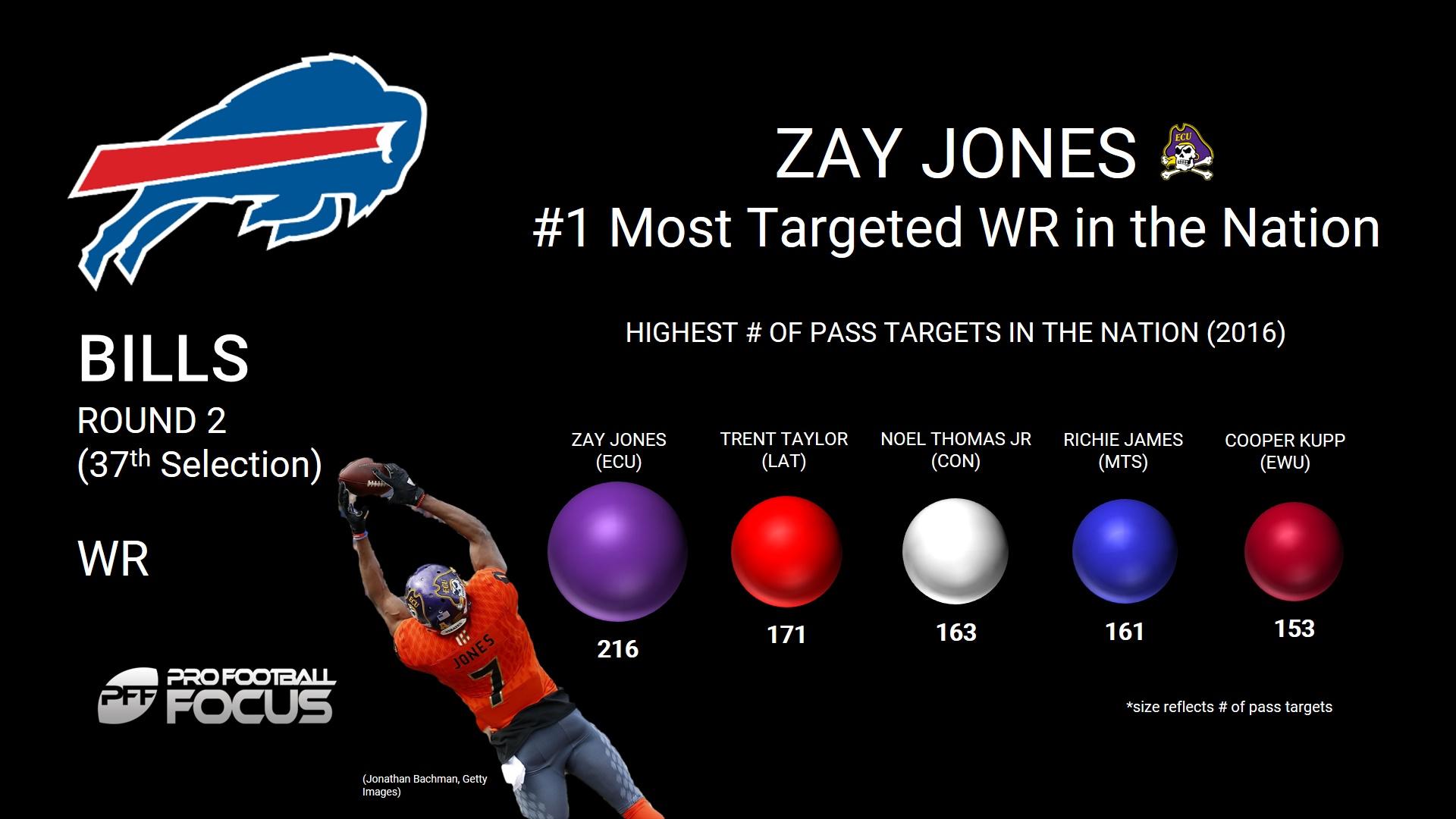 Zay Jones