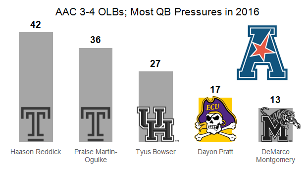 Top AAC 3-4 OLB's - QB Pressures
