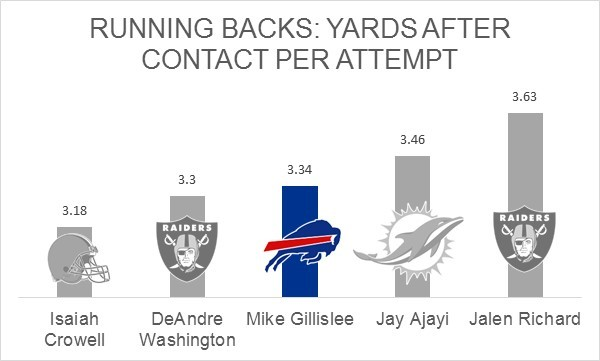 yards after contact