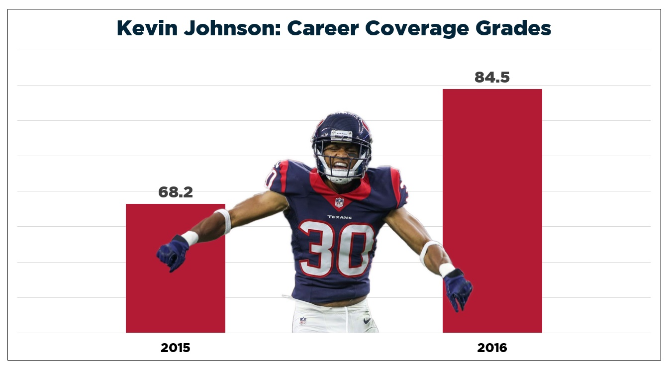 Houston Texans CB Kevin Johnson