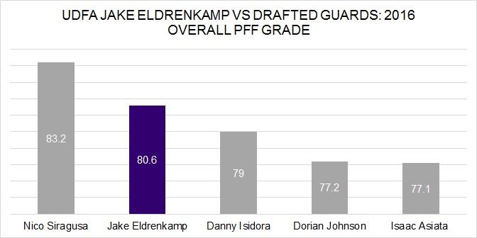 Eldrenkamp vs. drafted