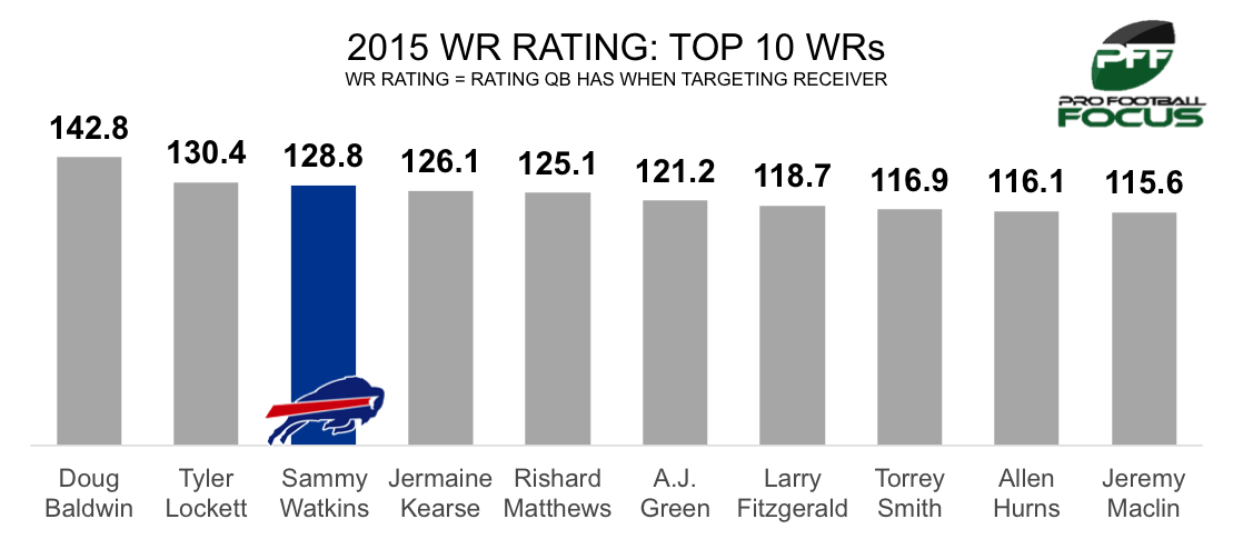 2015 WR rating graphic