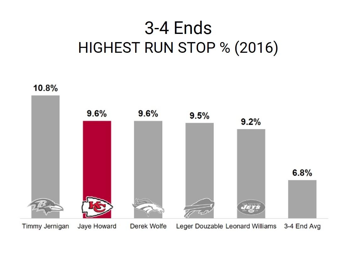 Jaye Howard Run Stop Percentage