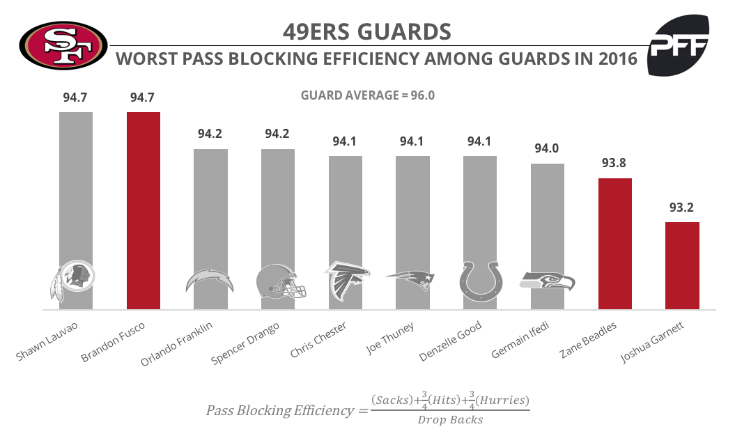 San Francisco 49ers guard Pass Block Efficiency