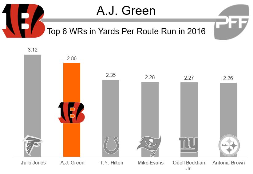 AJ Green