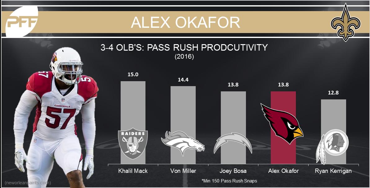 Alex Okafor