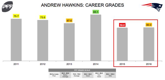 Andrew Hawkins