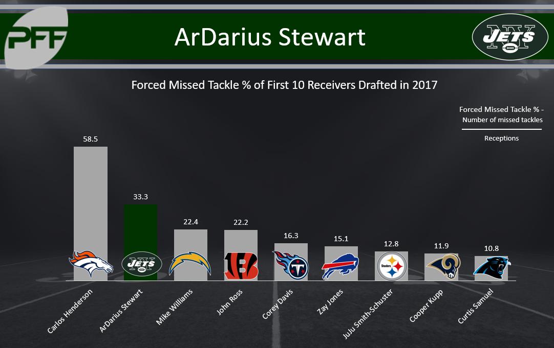 ArDarius Stewart