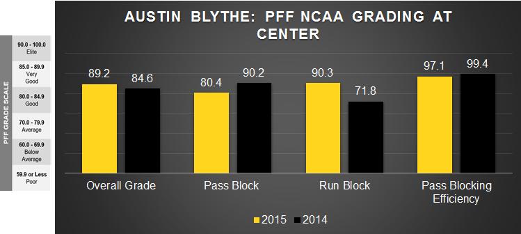 Austin Blythe