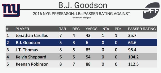BJ Goodson