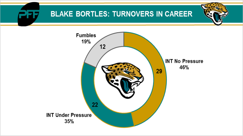 Blake Bortles turnovers