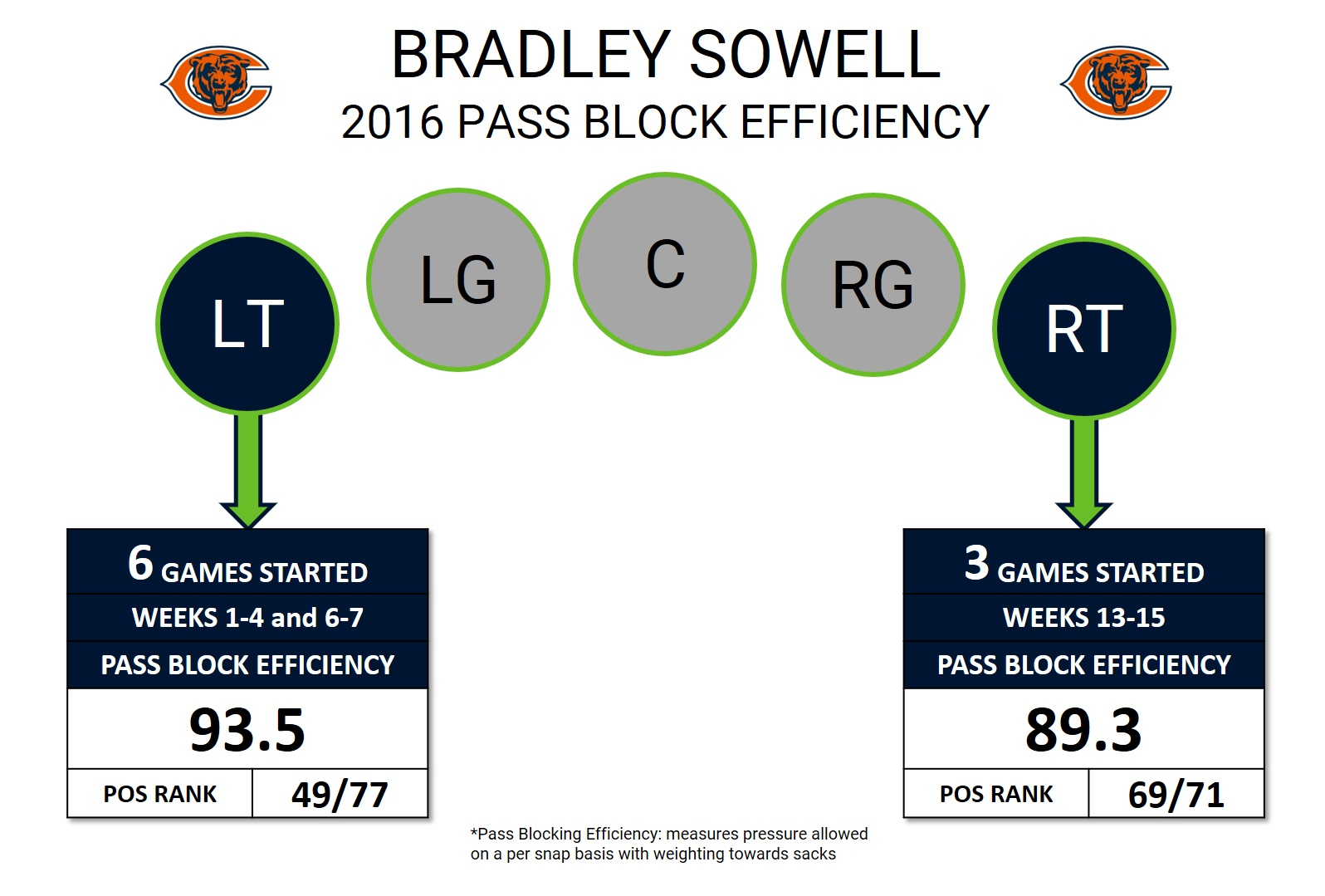 Bradley Sowell