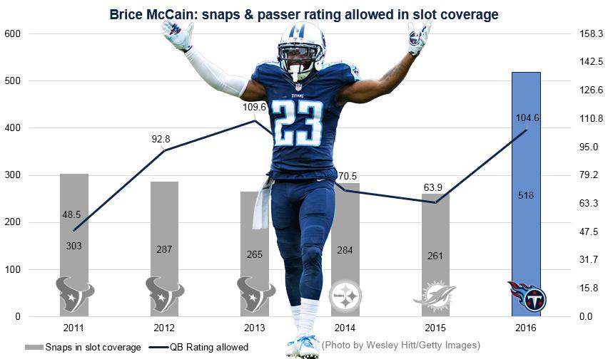 Brice McCain Graph