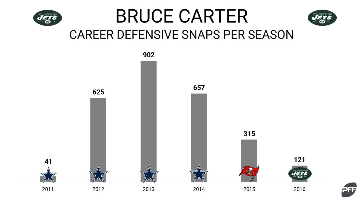 Bruce Carter Chart