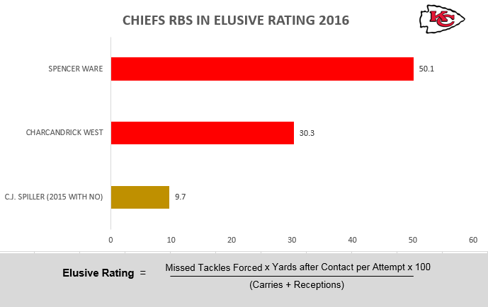 Chiefs RBs - Elusiveness
