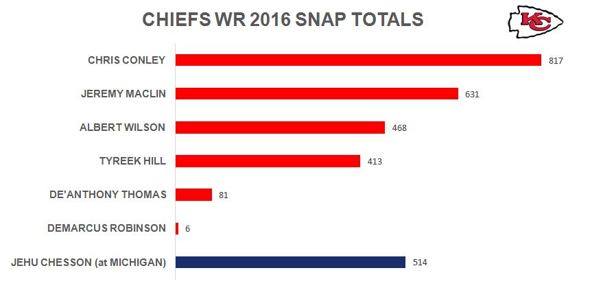 Chiefs WR