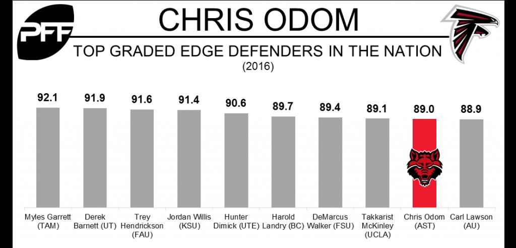 Chris Odom PFF grades