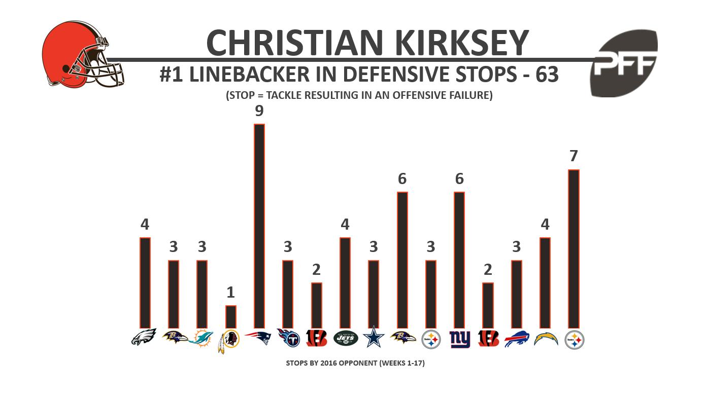 Christian Kirksey - Stops - BW