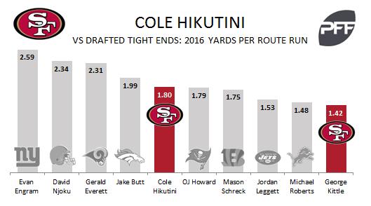 Cole Hikutini