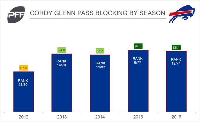 Cordy Glenn