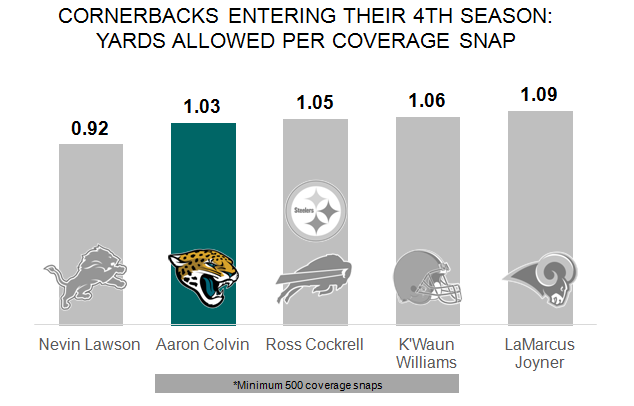 Coverage per snap 4th year cb